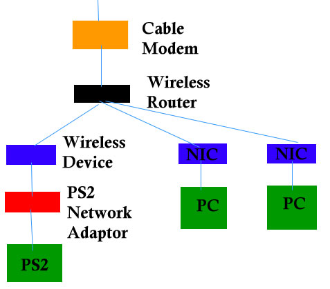 diagram for ps2 to cable hookup playstation 3 the connection between the wireless router and the network interface cards nics for the pcs can be wired or wireless depending on your preference